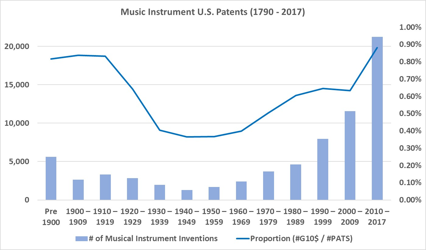 California is Fertile Ground for Music Instrument Innovation